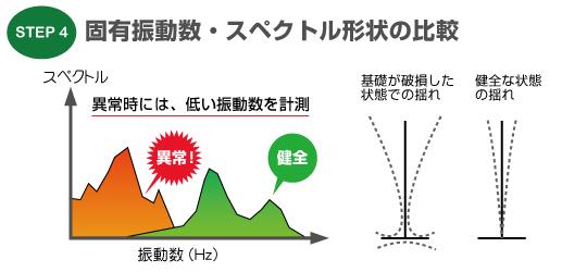 固有振動数・スペクトル形状の確認